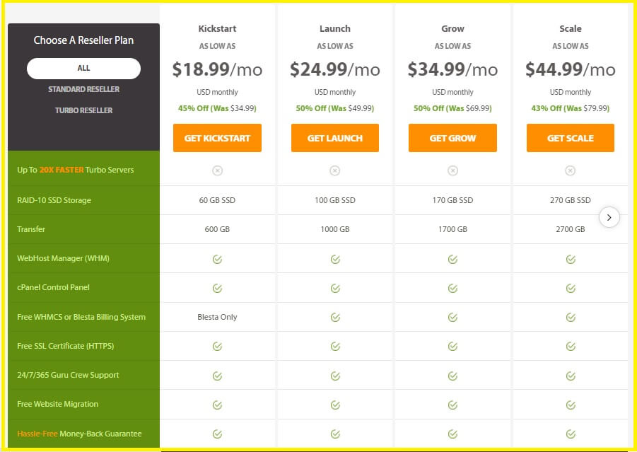 A2 Hosting Review - Is It Best for Your Site