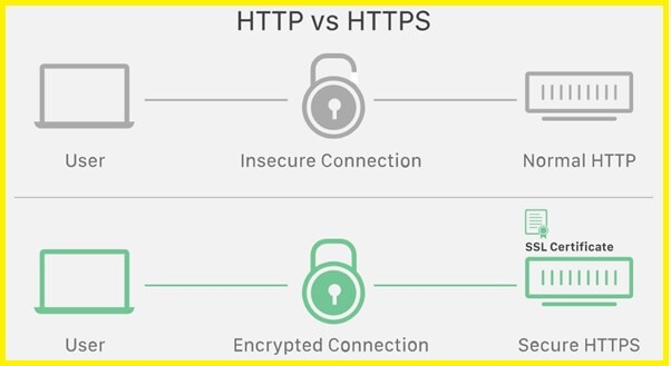 How to install a free SSL certificate in Hostinger