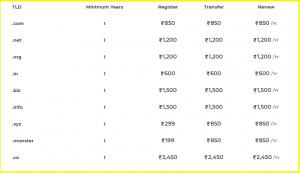 Domain name registration, renewal and transfer